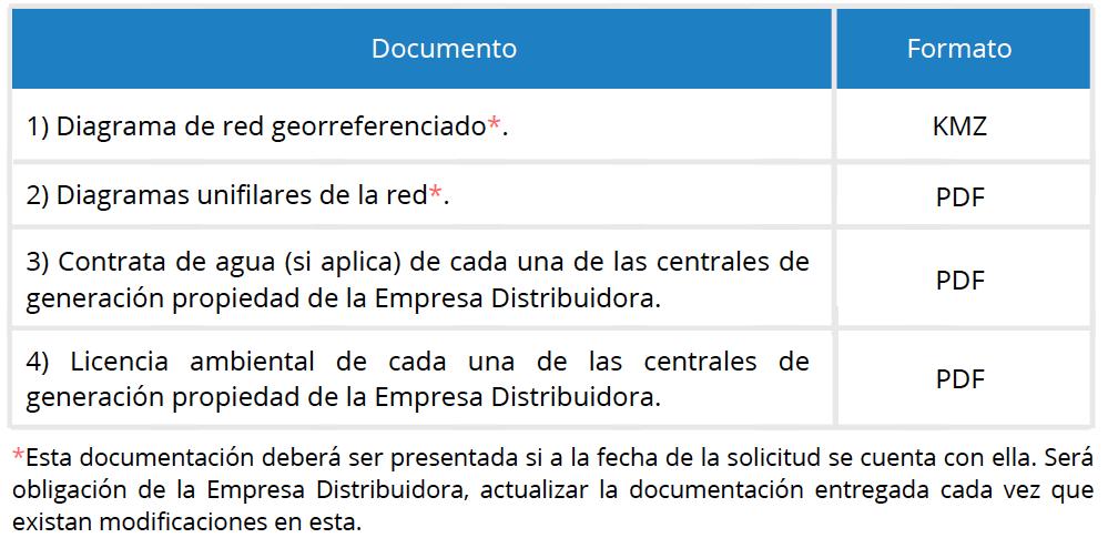 Registro Público de Empresas del Sector Eléctrico