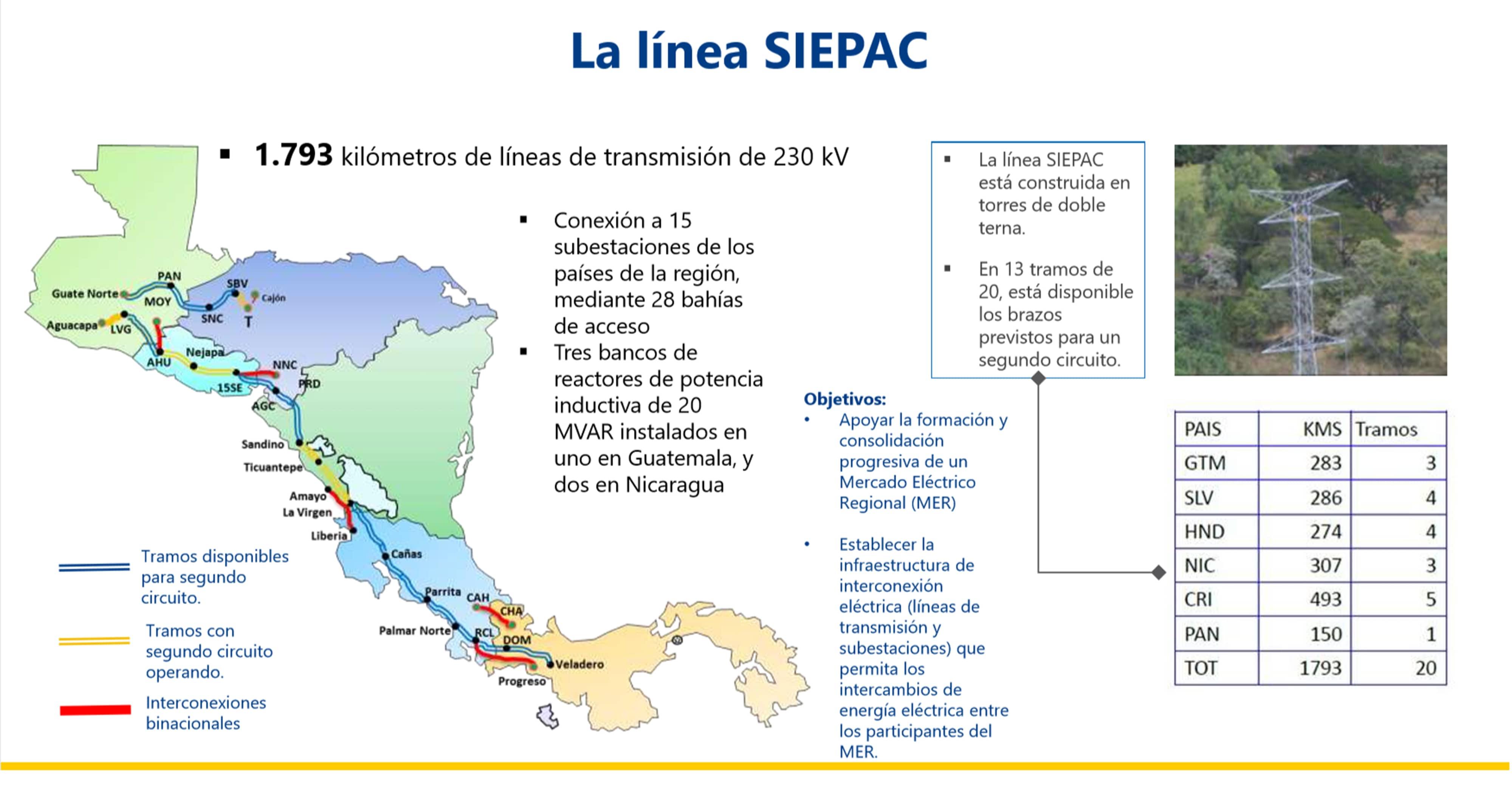 Mapa SIEPAC